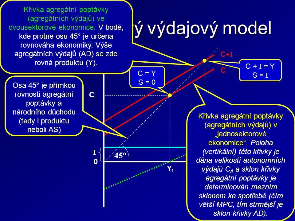 Dvousektorový výdajový model 45° C S Q (Y) C, S, I 0 Y1Y1 C I C+ I I C = Y S = 0 C + I = Y S = I Y2Y2 Osa 45° je přímkou rovnosti agregátní poptávky a národního důchodu (tedy i produktu neboli AS) Křivka agregátní poptávky (agregátních výdajů) ve dvousektorové ekonomice.