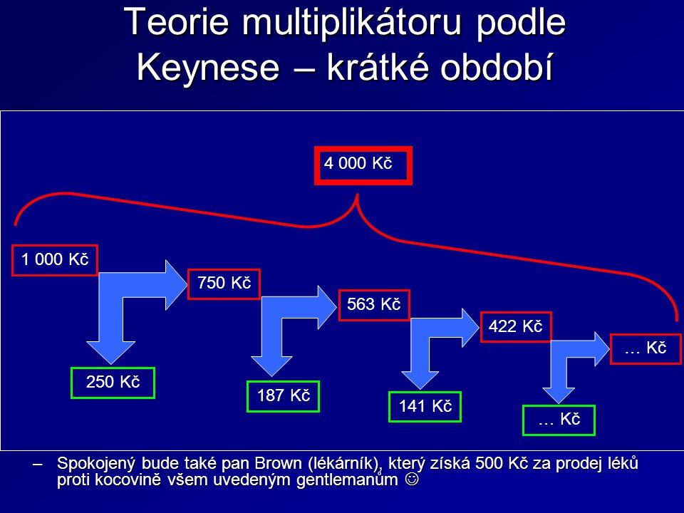 Teorie multiplikátoru podle Keynese – krátké období Každý ekonomický subjekt má určitý mezní sklon ke spotřebě (MPC) a mezní sklon k úsporám (MPS).