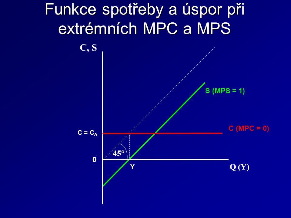 Funkce spotřeby a úspor při extrémních MPC a MPS 45° C (MPC = 0) S (MPS = 1) Q (Y) C, S 0 Y C = C A