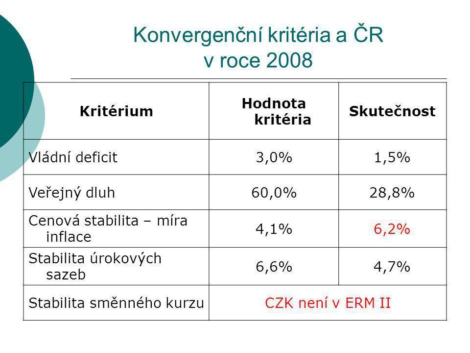 Konvergenční kritéria a ČR v roce 2008 Kritérium Hodnota kritéria Skutečnost Vládní deficit3,0%1,5% Veřejný dluh60,0%28,8% Cenová stabilita – míra inflace 4,1%6,2% Stabilita úrokových sazeb 6,6%4,7% Stabilita směnného kurzuCZK není v ERM II