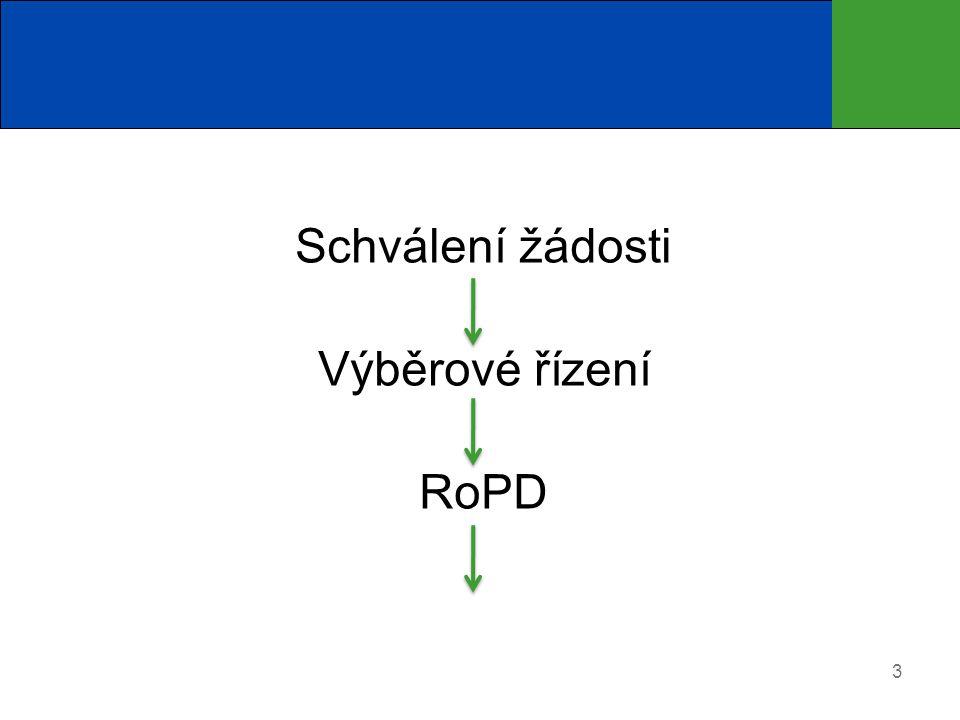3 Schválení žádosti Výběrové řízení RoPD