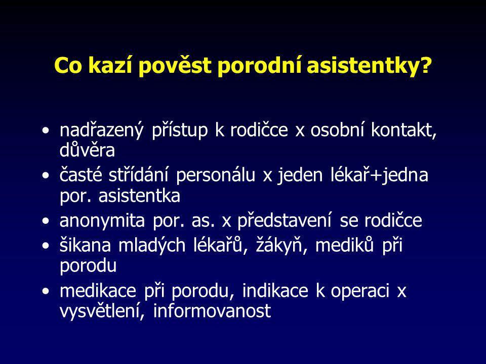 Co kazí pověst porodní asistentky? •nadřazený přístup k rodičce x osobní kontakt, důvěra •časté střídání personálu x jeden lékař+jedna por. asistentka