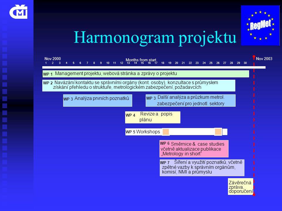 Harmonogram projektu Nov 2000Nov 2003 Months from start 123456789101112131415161718192021222324252627282930 WP 5 Workshops Závěrečná zpráva, doporučení WP 6 Směrnice & case studies včetně aktualizace publikace WP 7 Šíření a využití poznatků, včetně zpětné vazby k správním orgánům, komisí, NMI a průmyslu WP 4 Revize a popis plánu WP 1 Management projektu, webová stránka a zprávy o projektu WP 2 Navázání kontaktu se správními orgány (kont.