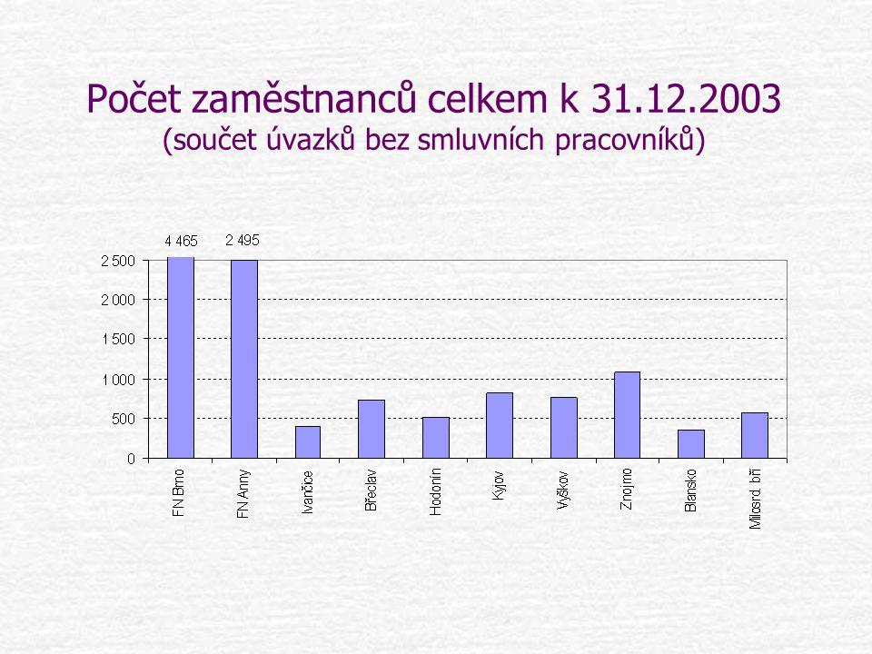 Počet zaměstnanců celkem k 31.12.2003 (součet úvazků bez smluvních pracovníků)