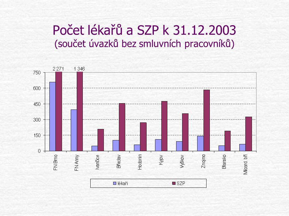 Počet lékařů a SZP k 31.12.2003 (součet úvazků bez smluvních pracovníků)