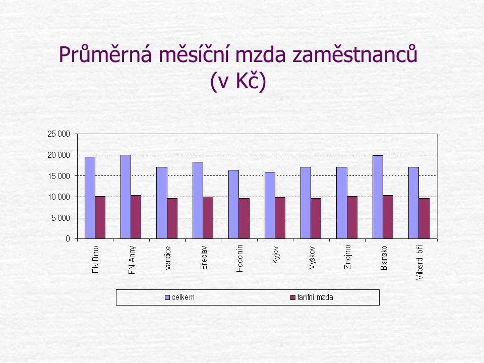 Průměrná měsíční mzda zaměstnanců (v Kč)