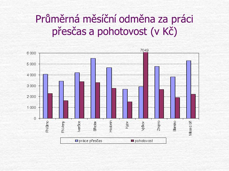 Průměrná měsíční odměna za práci přesčas a pohotovost (v Kč)