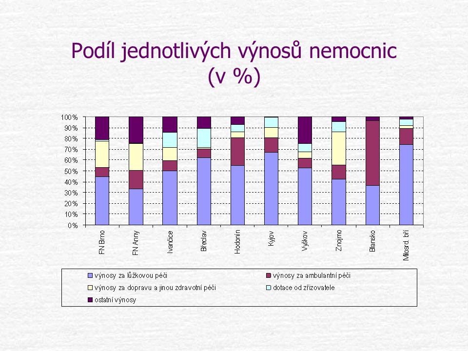 Podíl jednotlivých výnosů nemocnic (v %)