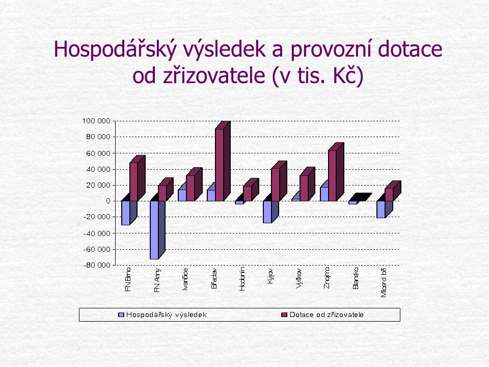 Hospodářský výsledek a provozní dotace od zřizovatele (v tis. Kč)