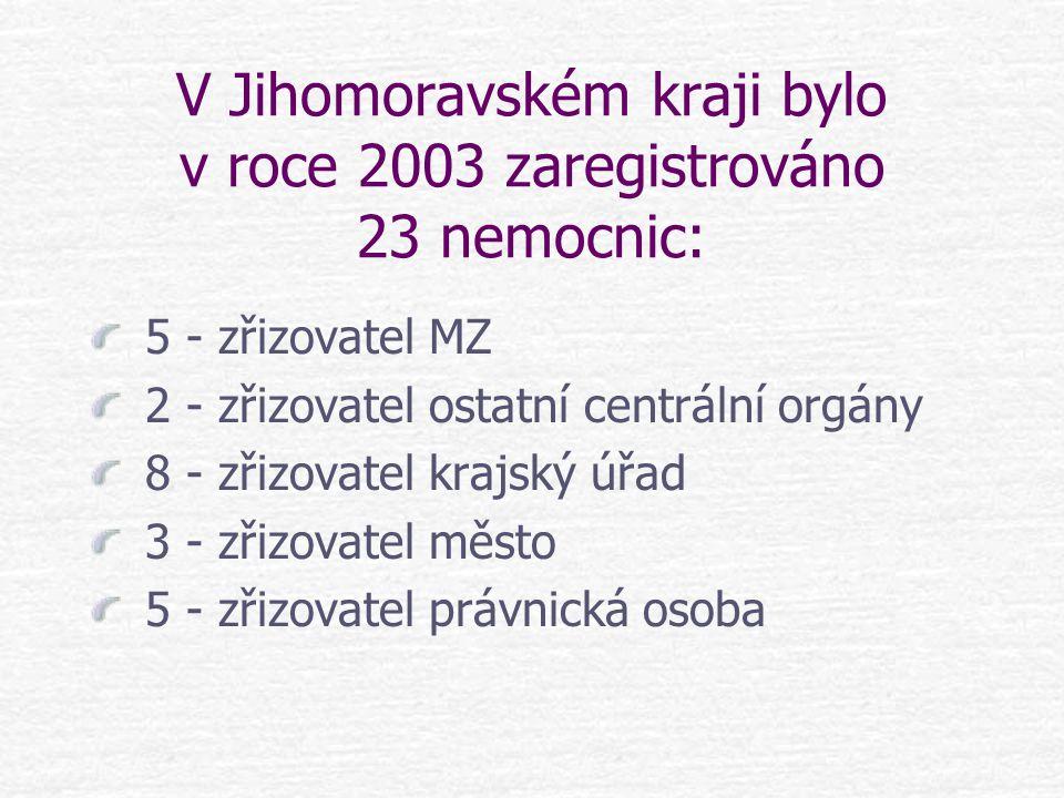 Pro studii bylo vybráno 10 nemocnic: Fakultní nemocnice Brno Fakultní nemocnice U svaté Anny, Brno Nemocnice Ivančice, p.o.