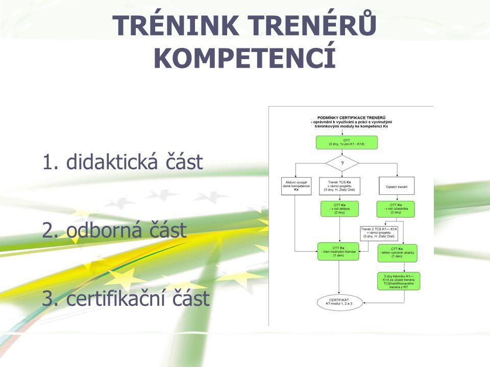 TRÉNINK TRENÉRŮ KOMPETENCÍ 1. didaktická část 2. odborná část 3. certifikační část
