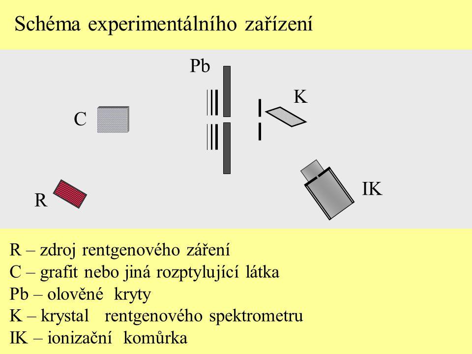 Pb K IK C R – zdroj rentgenového záření C – grafit nebo jiná rozptylující látka Pb – olověné kryty K – krystal rentgenového spektrometru IK – ionizačn