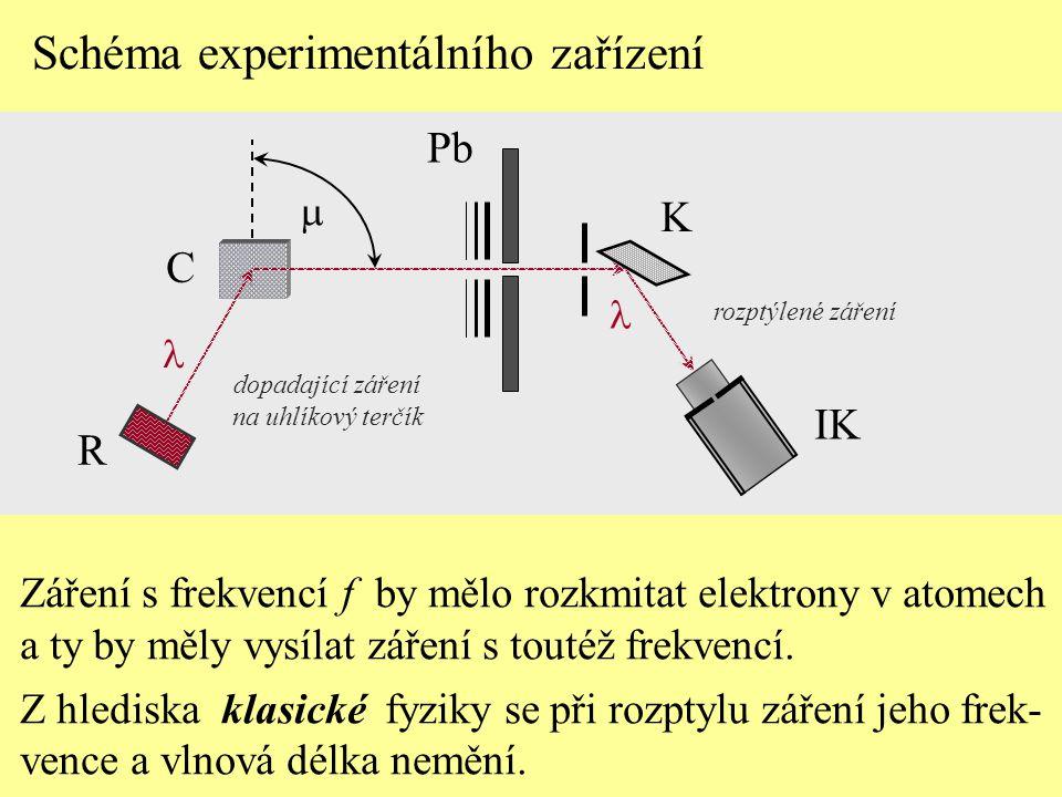Záření s frekvencí f by mělo rozkmitat elektrony v atomech a ty by měly vysílat záření s toutéž frekvencí. Z hlediska klasické fyziky se při rozptylu