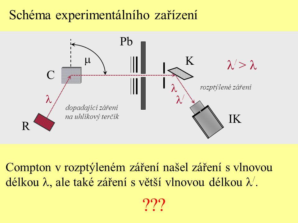 Compton v rozptýleném záření našel záření s vlnovou délkou  ale také záření s větší vlnovou délkou  /. ??? Schéma experimentálního zařízení Pb K IK