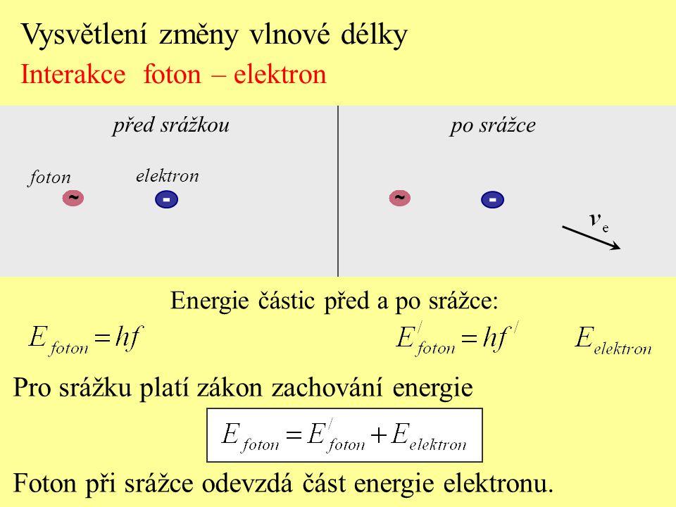 Pro srážku platí zákon zachování energie Foton při srážce odevzdá část energie elektronu. Vysvětlení změny vlnové délky Interakce foton – elektron - p