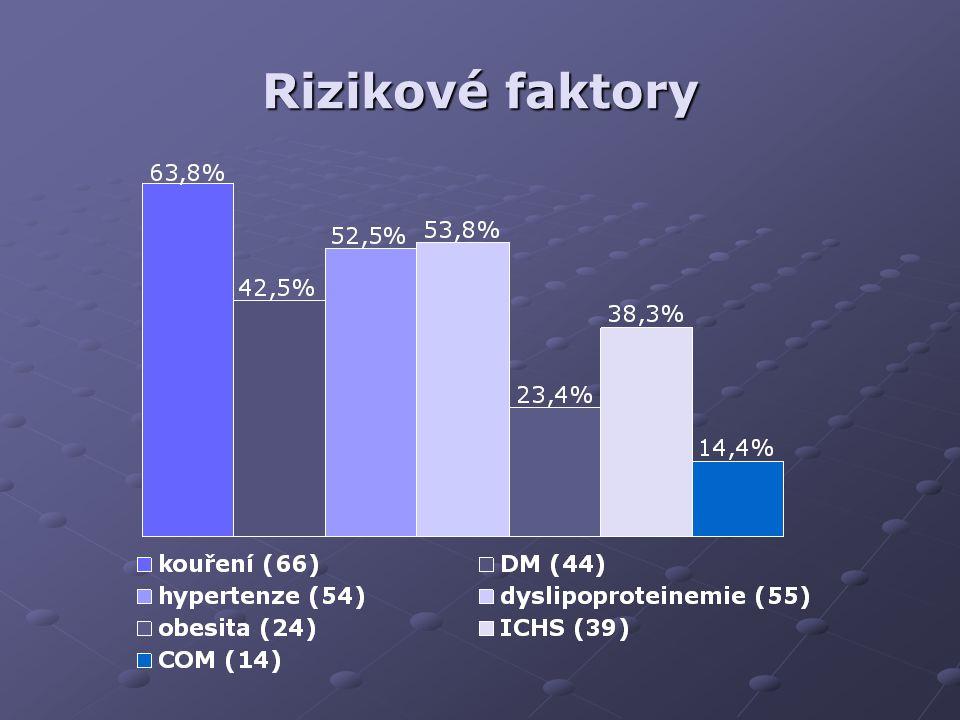 Časné komplikace - přehled druh počet operací (%) Infekce kůže a podkoží (Szilagyi I,II) 15 (14,6%) Reoperace jiné 13 (12,6%) Reoperace cévní 2 (1,9%) Trombóza Embolie 1 (0,9%) Krvácení Amputace 2 (1,9%)