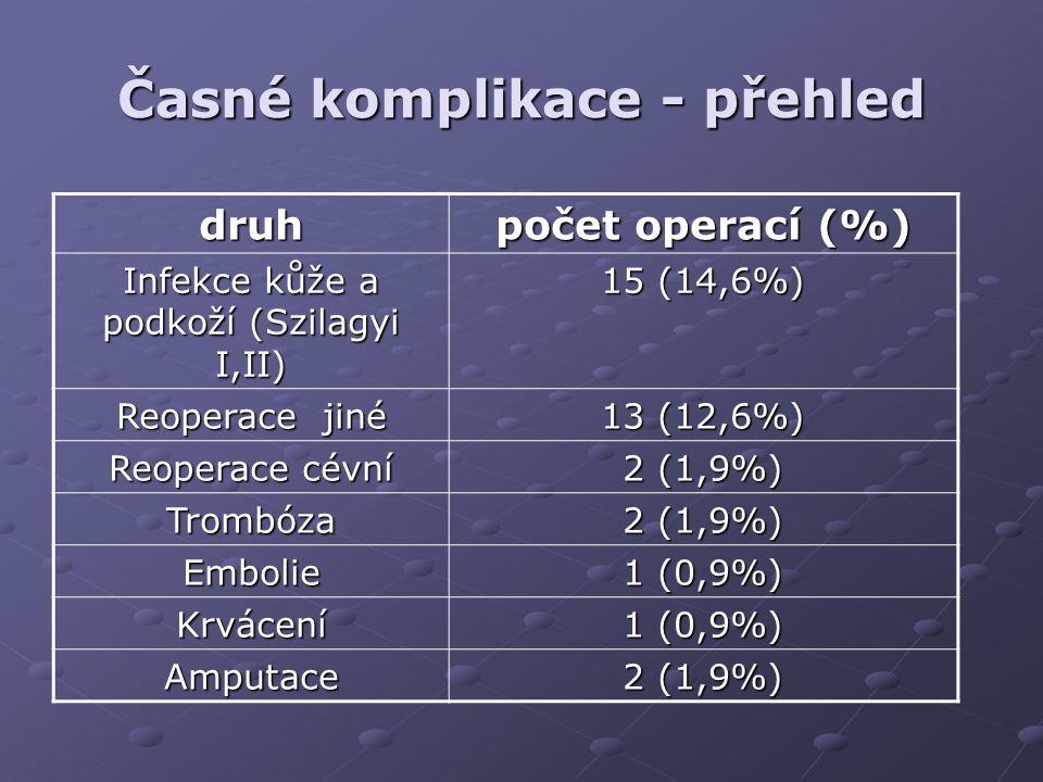 Pozdní komplikace - přehled druh počet operací (%) Infekce kůže a podkoží (Szilagyi I,II) 2 (1,9%) Infekce protézy (Szilagyi III) 3 (2,9%) Pseudoaneuryzmata 4 (3,9%) Reoperace cévní 18 (17,5%) Trombóza 11 (10,7%) Embolie 0 (0%) Amputace 5 (4,9%)