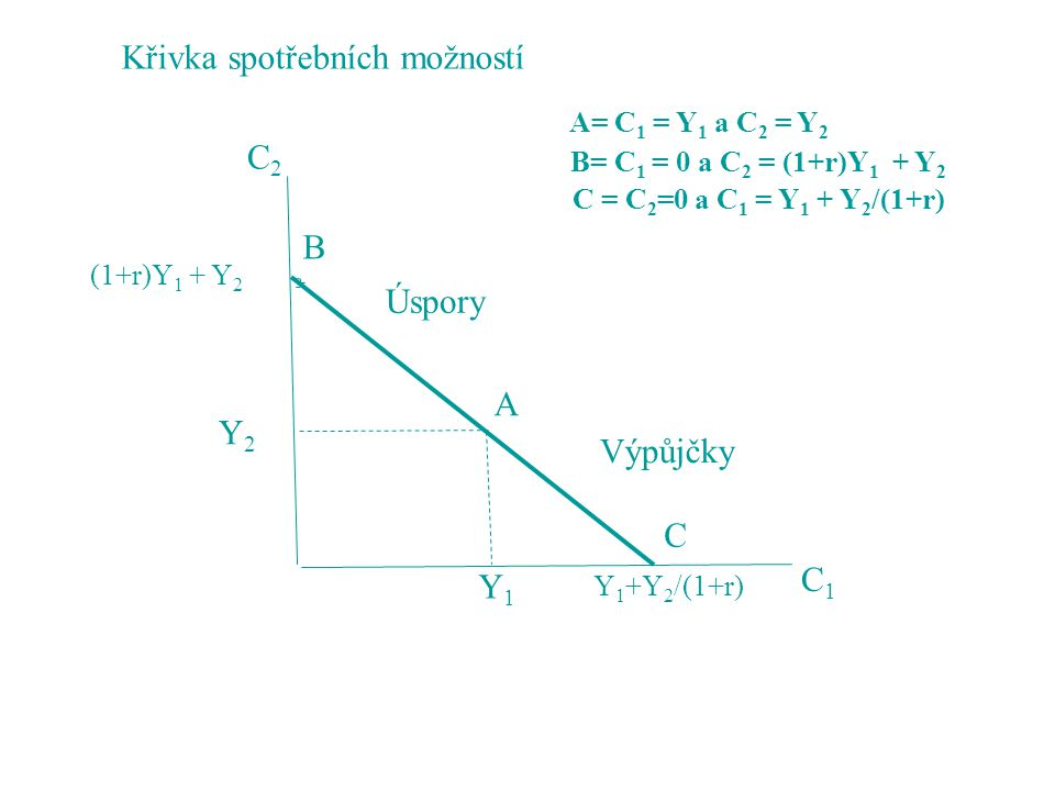 C2C2 C1C1 Y1Y1 Y2Y2 Y 1 +Y 2 /(1+r) (1+r)Y 1 + Y 2 B A C Úspory Výpůjčky A= C 1 = Y 1 a C 2 = Y 2 B= C 1 = 0 a C 2 = (1+r)Y 1 + Y 2 C = C 2 =0 a C 1 =