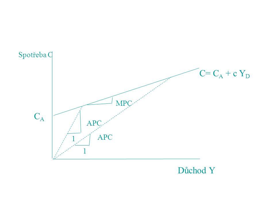 Spotřeba C Důchod Y CACA 1 APC 1 MPC C= C A + c Y D