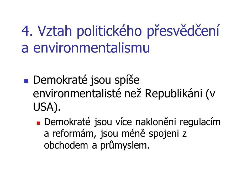 4. Vztah politického přesvědčení a environmentalismu  Demokraté jsou spíše environmentalisté než Republikáni (v USA).  Demokraté jsou více nakloněni