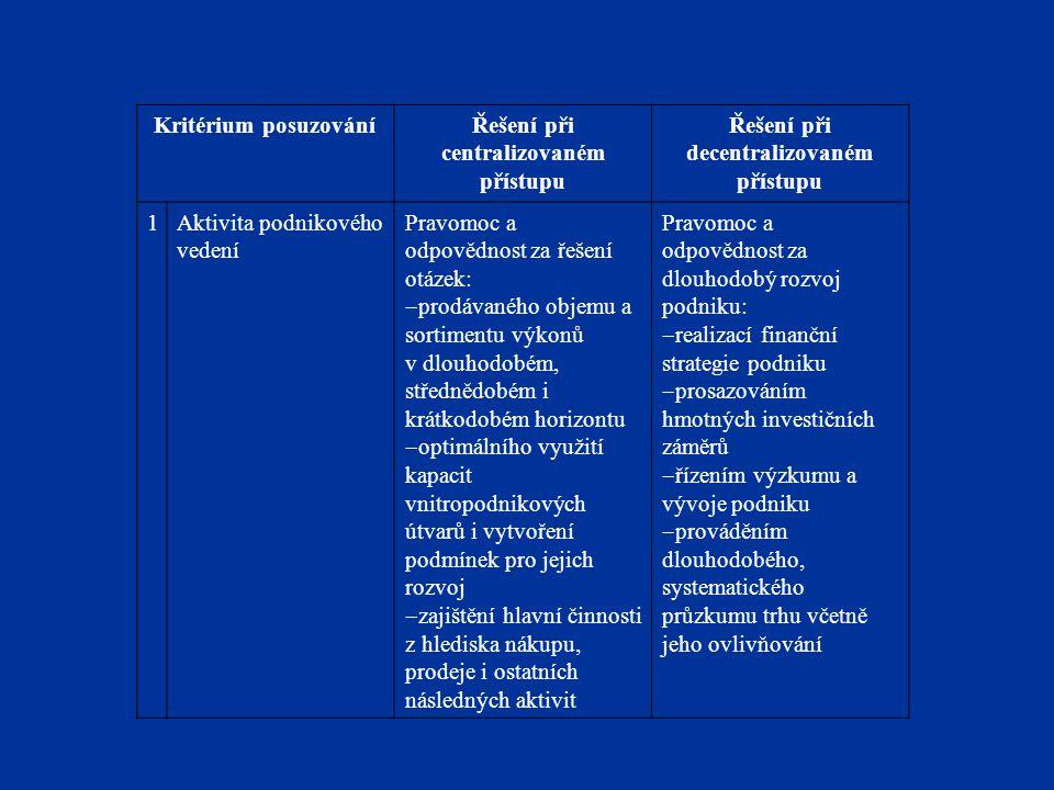 Kritérium posuzováníŘešení při centralizovaném přístupu Řešení při decentralizovaném přístupu 1Aktivita podnikového vedení Pravomoc a odpovědnost za ř
