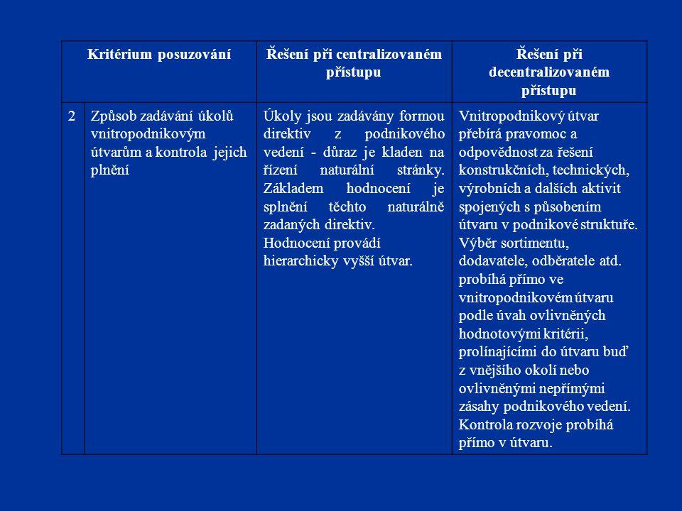 Kritérium posuzováníŘešení při centralizovaném přístupu Řešení při decentralizovaném přístupu 2Způsob zadávání úkolů vnitropodnikovým útvarům a kontro