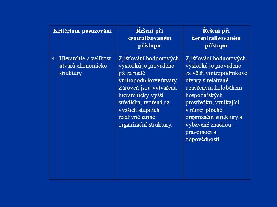 Kritérium posuzováníŘešení při centralizovaném přístupu Řešení při decentralizovaném přístupu 4Hierarchie a velikost útvarů ekonomické struktury Zjišť