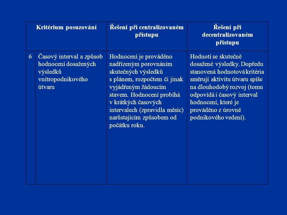 Kritérium posuzováníŘešení při centralizovaném přístupu Řešení při decentralizovaném přístupu 6Časový interval a způsob hodnocení dosažených výsledků