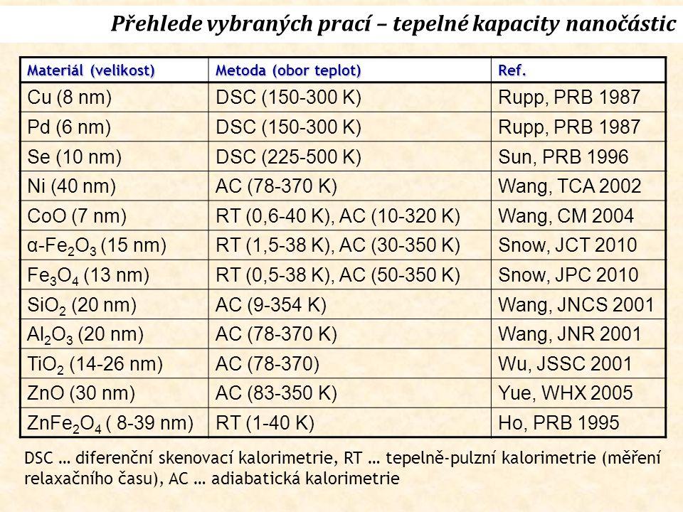 Materiál (velikost) Metoda (obor teplot) Ref.