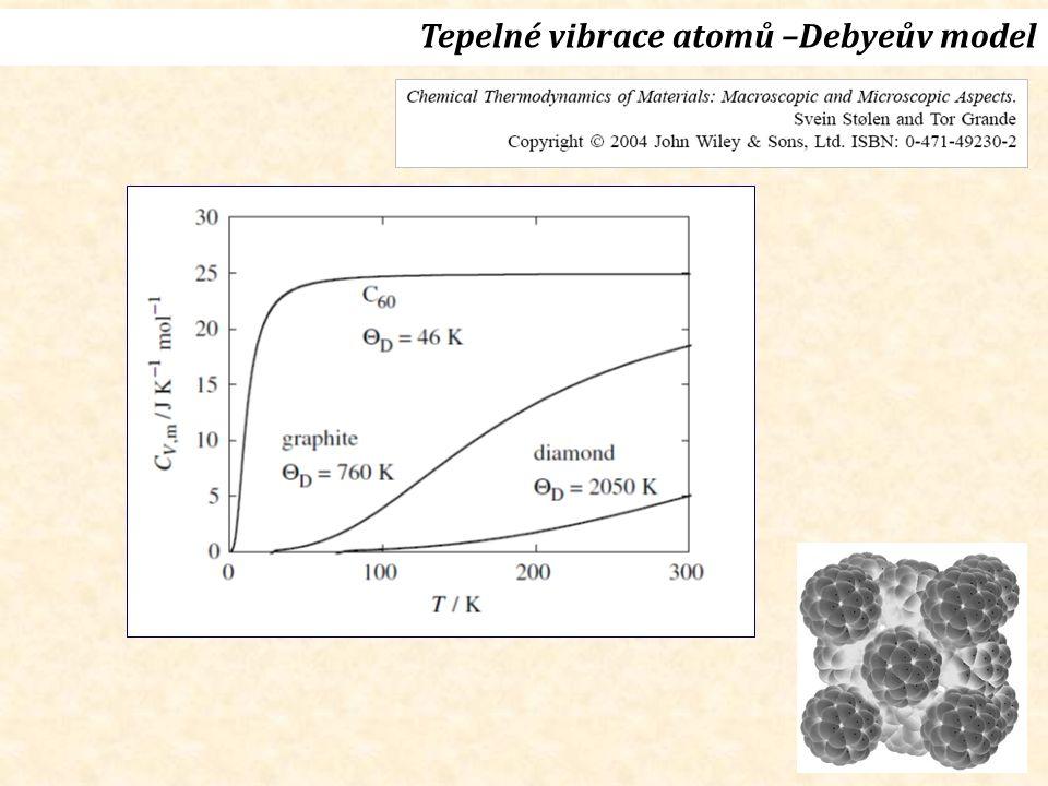 Tepelné vibrace atomů –Debyeův model