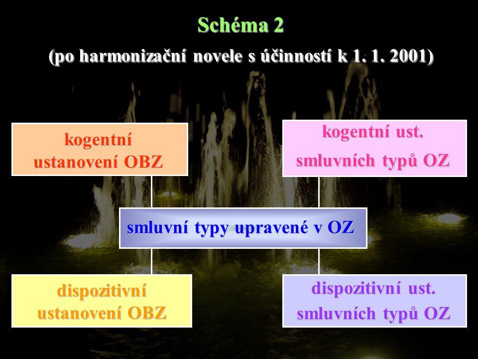 Schéma 2 (po harmonizační novele s účinností k 1. 1. 2001) k. ust. sml. typů OZ kogentní ustanovení OBZ dispozitivní ustanovení OBZ kogentní ust. smlu