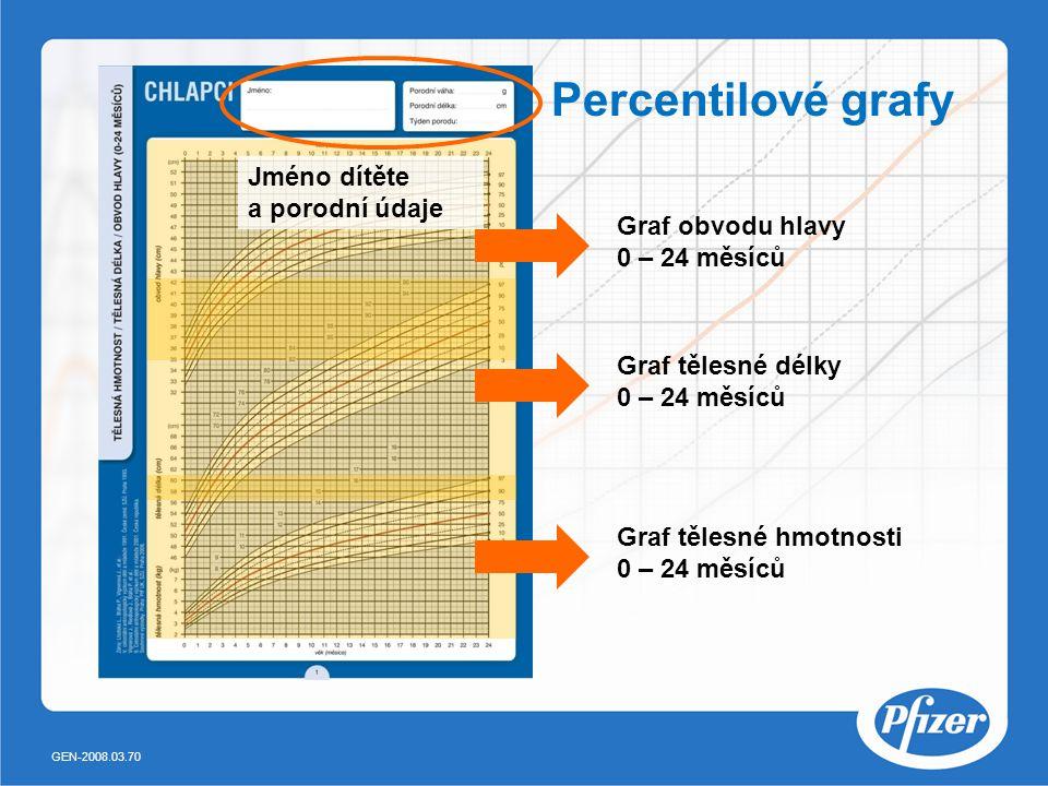 Percentilové grafy Graf tělesné hmotnosti 0 – 24 měsíců Graf tělesné délky 0 – 24 měsíců Graf obvodu hlavy 0 – 24 měsíců Jméno dítěte a porodní údaje GEN-2008.03.70
