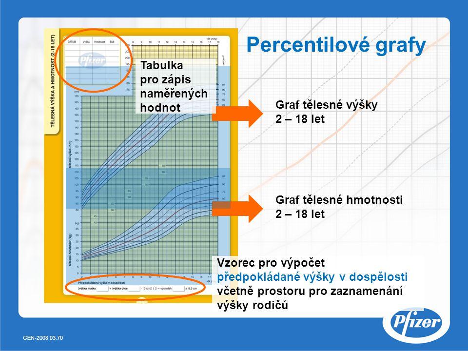 Percentilové grafy Graf tělesné hmotnosti 2 – 18 let Graf tělesné výšky 2 – 18 let Tabulka pro zápis naměřených hodnot Vzorec pro výpočet předpokládané výšky v dospělosti včetně prostoru pro zaznamenání výšky rodičů GEN-2008.03.70