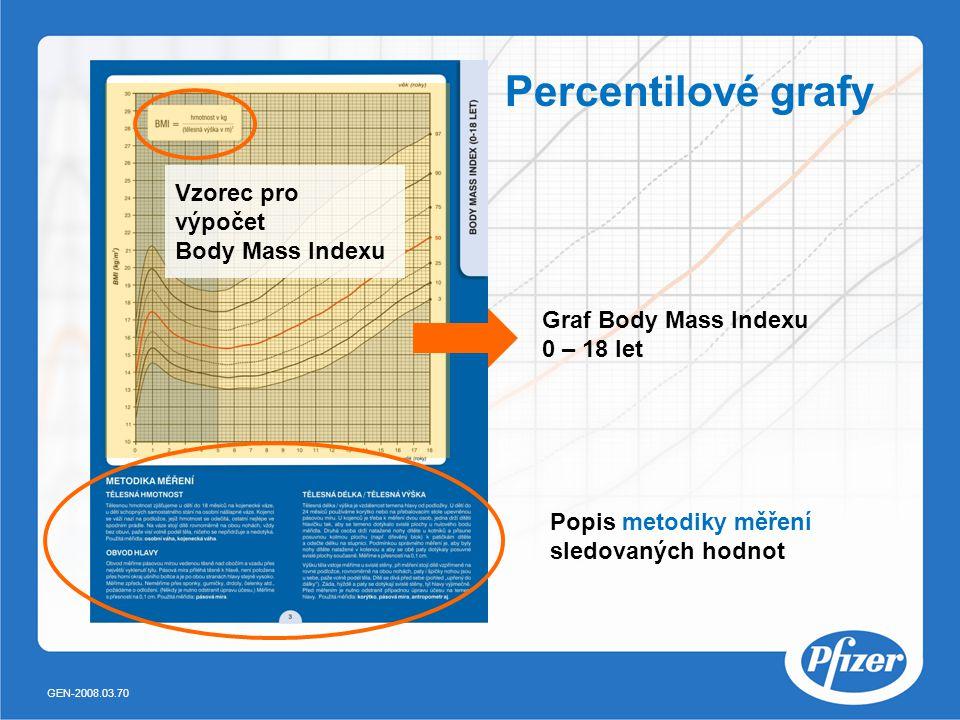 Graf Body Mass Indexu 0 – 18 let Vzorec pro výpočet Body Mass Indexu Percentilové grafy Popis metodiky měření sledovaných hodnot GEN-2008.03.70