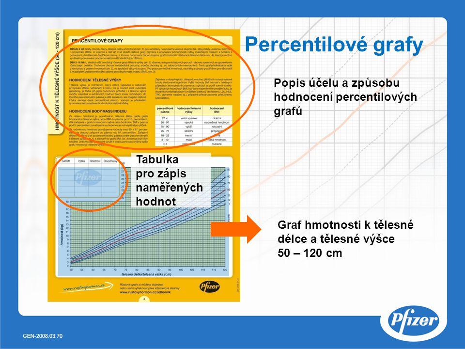 Graf hmotnosti k tělesné délce a tělesné výšce 50 – 120 cm Tabulka pro zápis naměřených hodnot Popis účelu a způsobu hodnocení percentilových grafů Percentilové grafy GEN-2008.03.70