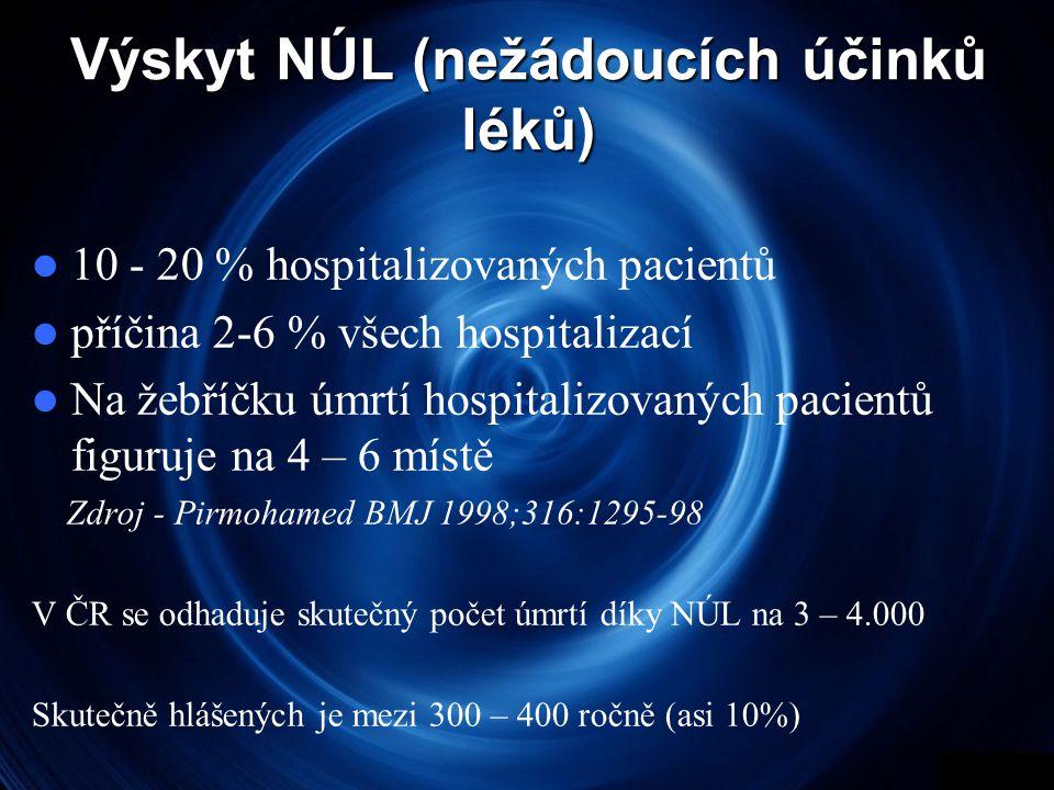 Výskyt NÚL (nežádoucích účinků léků)  10 - 20 % hospitalizovaných pacientů  příčina 2-6 % všech hospitalizací  Na žebříčku úmrtí hospitalizovaných pacientů figuruje na 4 – 6 místě Zdroj - Pirmohamed BMJ 1998;316:1295-98 V ČR se odhaduje skutečný počet úmrtí díky NÚL na 3 – 4.000 Skutečně hlášených je mezi 300 – 400 ročně (asi 10%)