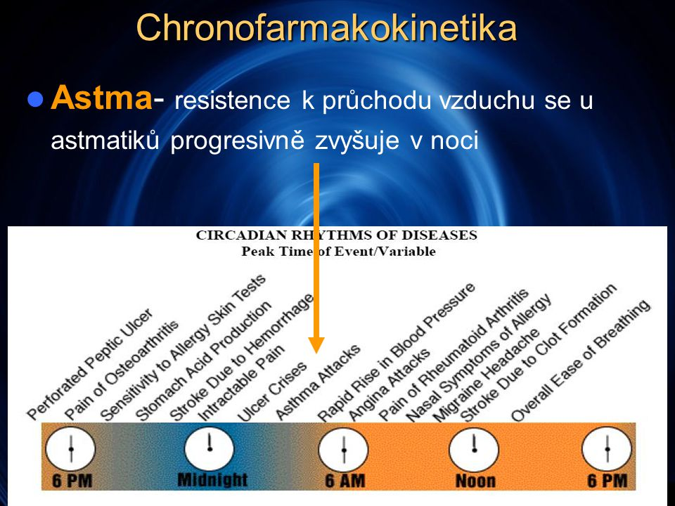 Chronofarmakokinetika  Astma- resistence k průchodu vzduchu se u astmatiků progresivně zvyšuje v noci