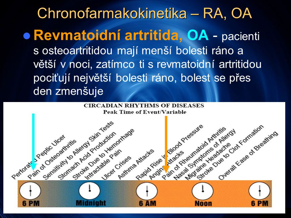 Chronofarmakokinetika – RA, OA  Revmatoidní artritida, OA - pacienti s osteoartritidou mají menší bolesti ráno a větší v noci, zatímco ti s revmatoidní artritidou pociťují největší bolesti ráno, bolest se přes den zmenšuje