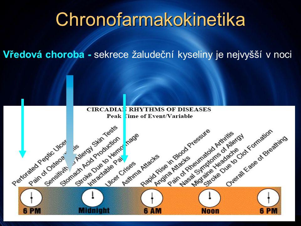 Chronofarmakokinetika Vředová choroba - sekrece žaludeční kyseliny je nejvyšší v noci