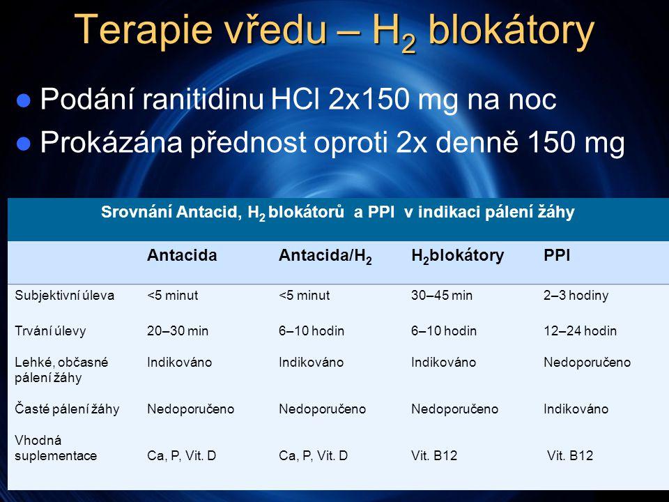 Terapie vředu – H 2 blokátory  Podání ranitidinu HCl 2x150 mg na noc  Prokázána přednost oproti 2x denně 150 mg Srovnání Antacid, H 2 blokátorů a PPI v indikaci pálení žáhy AntacidaAntacida/H 2 H 2 blokátoryPPI Subjektivní úleva<5 minut 30–45 min2–3 hodiny Trvání úlevy Lehké, občasné pálení žáhy Časté pálení žáhy Vhodná suplementace 20–30 min Indikováno Nedoporučeno Ca, P, Vit.