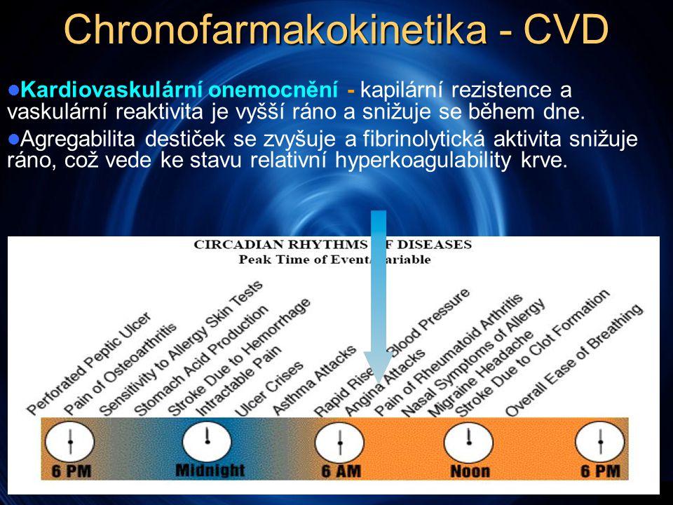 Chronofarmakokinetika - CVD  Kardiovaskulární onemocnění - kapilární rezistence a vaskulární reaktivita je vyšší ráno a snižuje se během dne.  Agreg