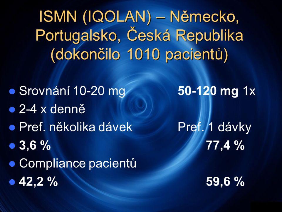 ISMN (IQOLAN) – Německo, Portugalsko, Česká Republika (dokončilo 1010 pacientů)  Srovnání 10-20 mg50-120 mg 1x  2-4 x denně  Pref. několika dávek P