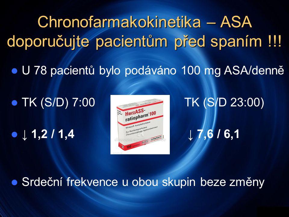 Chronofarmakokinetika – ASA doporučujte pacientům před spaním !!!  U 78 pacientů bylo podáváno 100 mg ASA/denně  TK (S/D) 7:00TK (S/D 23:00)  ↓ 1,2