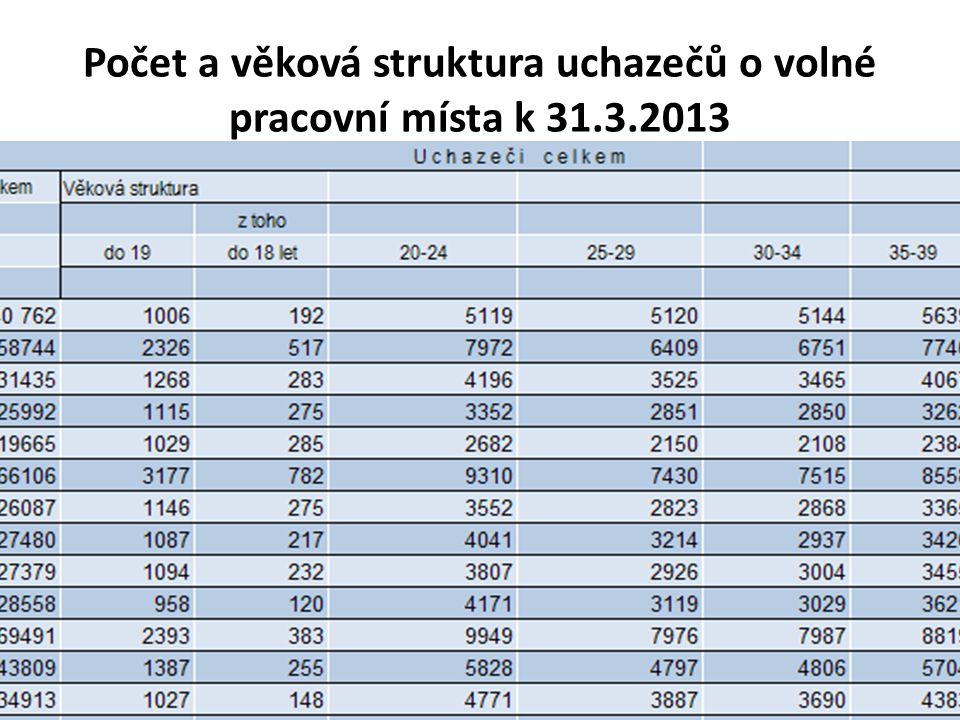 Počet a věková struktura uchazečů o volné pracovní místa k 31.3.2013
