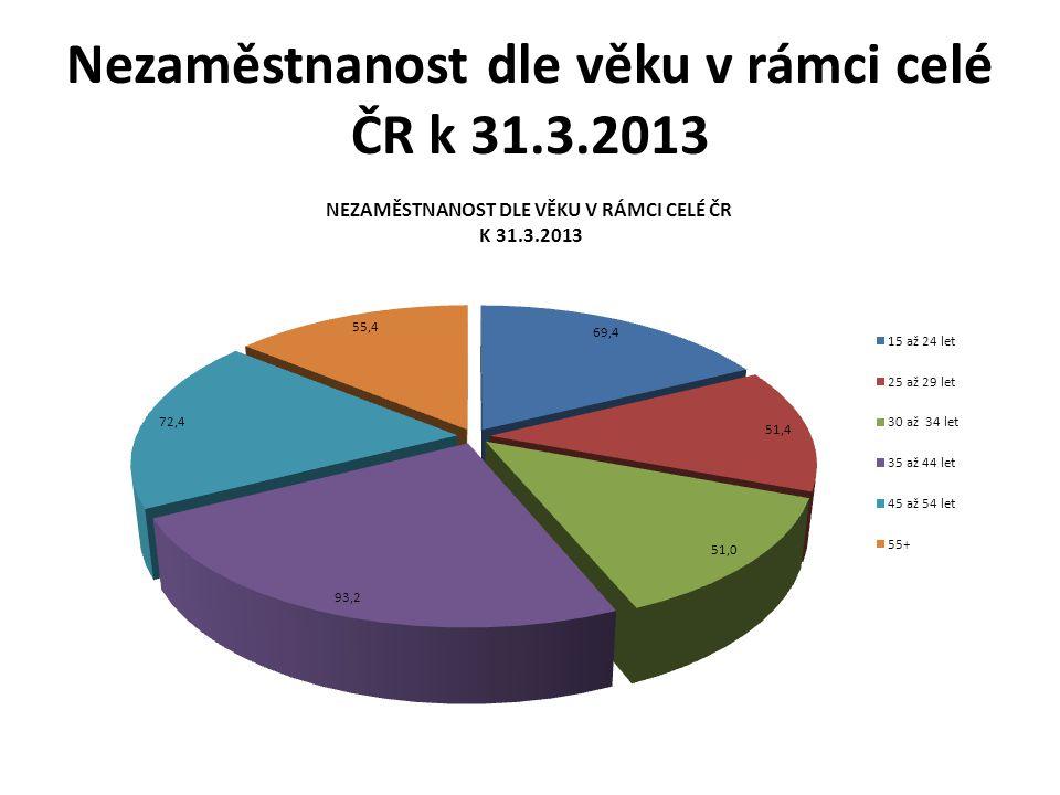 Nezaměstnanost dle věku v rámci celé ČR k 31.3.2013