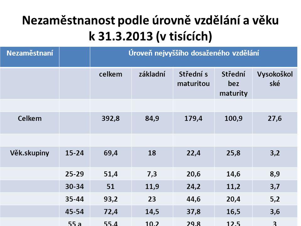 Nezaměstnanost podle úrovně vzdělání a věku k 31.3.2013 (v tisících) NezaměstnaníÚroveň nejvyššího dosaženého vzdělání celkemzákladníStřední s maturitou Střední bez maturity Vysokoškol ské Celkem392,884,9179,4100,927,6 Věk.skupiny15-2469,41822,425,83,2 25-2951,47,320,614,68,9 30-345111,924,211,23,7 35-4493,22344,620,45,2 45-5472,414,537,816,53,6 55 a více 55,410,229,812,53