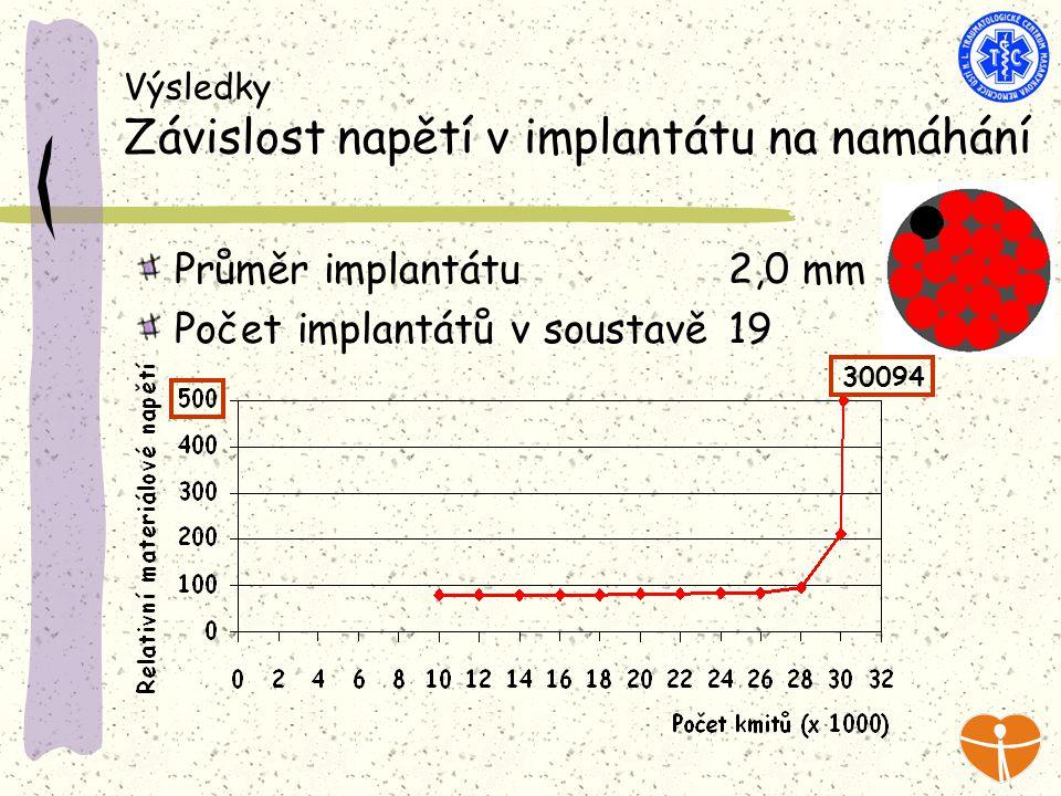 Výsledky Závislost napětí v implantátu na namáhání Průměr implantátu 2,0 mm Počet implantátů v soustavě 19 30094