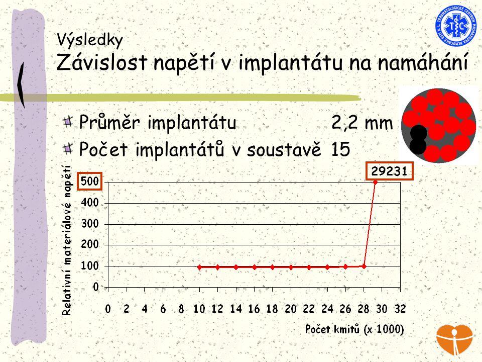 Výsledky Závislost napětí v implantátu na namáhání Průměr implantátu 2,2 mm Počet implantátů v soustavě 15 29231