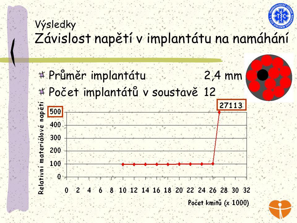 Výsledky Závislost napětí v implantátu na namáhání Průměr implantátu 2,4 mm Počet implantátů v soustavě 12 27113