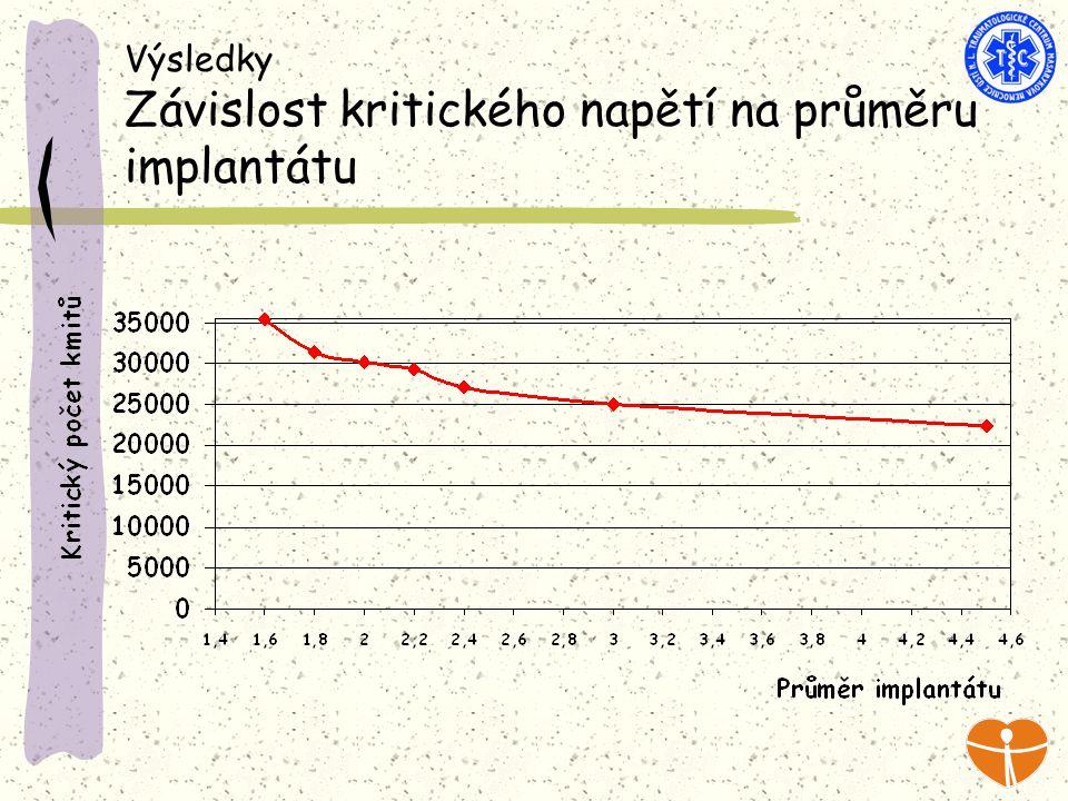 Výsledky Závislost kritického napětí na průměru implantátu